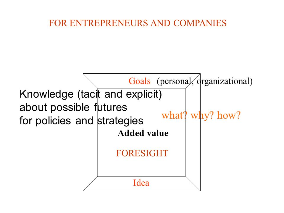 Knowledge (tacit and explicit) about possible futures for policies and strategies Idea Goals FORESIGHT FOR ENTREPRENEURS AND COMPANIES what? why? how?