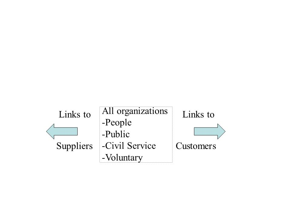 All organizations -People -Public -Civil Service -Voluntary Links to Suppliers Customers