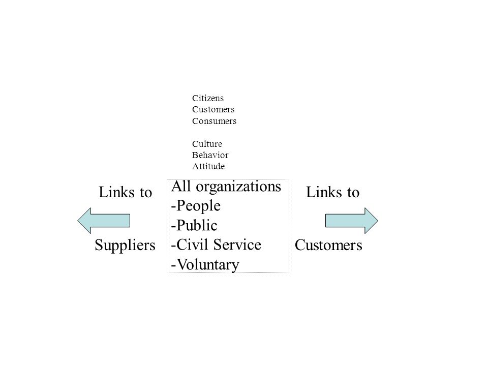 All organizations -People -Public -Civil Service -Voluntary Links to Suppliers Customers Citizens Customers Consumers Culture Behavior Attitude