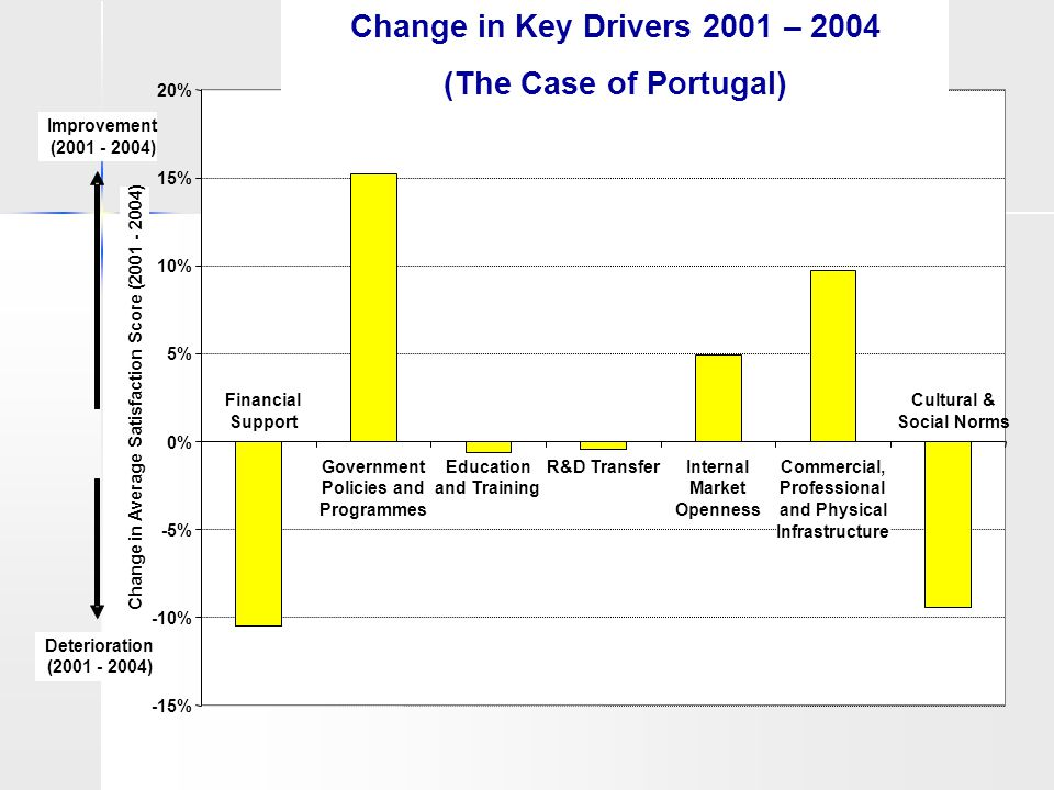 Change in Key Drivers 2001 - 2004 -15% -10% -5% 0% 5% 10% 15% 20% Financial Support Government Policies and Programmes Education and Training R&D Tran
