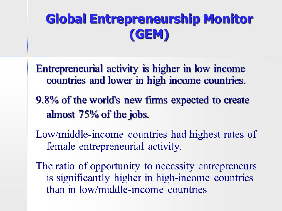Global Entrepreneurship Monitor (GEM) Entrepreneurial activity is higher in low income countries and lower in high income countries. 9.8% of the world