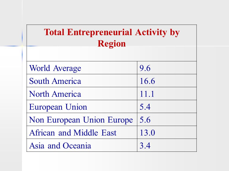 Total Entrepreneurial Activity by Region World Average9.6 South America16.6 North America11.1 European Union5.4 Non European Union Europe5.6 African a