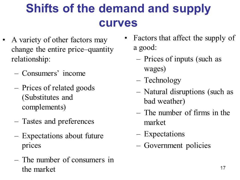 17 Shifts of the demand and supply curves A variety of other factors may change the entire price–quantity relationship: –Consumers' income –Prices of related goods (Substitutes and complements) –Tastes and preferences –Expectations about future prices –The number of consumers in the market Factors that affect the supply of a good: –Prices of inputs (such as wages) –Technology –Natural disruptions (such as bad weather) –The number of firms in the market –Expectations –Government policies