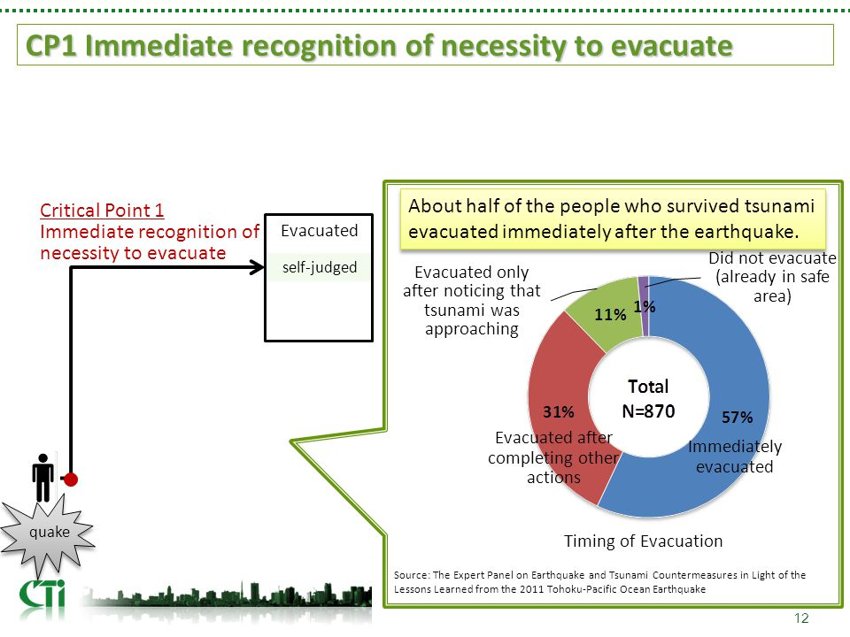 CP1 Immediate recognition of necessity to evacuate 12 self-judged quake Evacuated Immediately evacuated Evacuated after completing other actions Evacuated only after noticing that tsunami was approaching Did not evacuate (already in safe area) Timing of Evacuation Source: The Expert Panel on Earthquake and Tsunami Countermeasures in Light of the Lessons Learned from the 2011 Tohoku-Pacific Ocean Earthquake About half of the people who survived tsunami evacuated immediately after the earthquake.