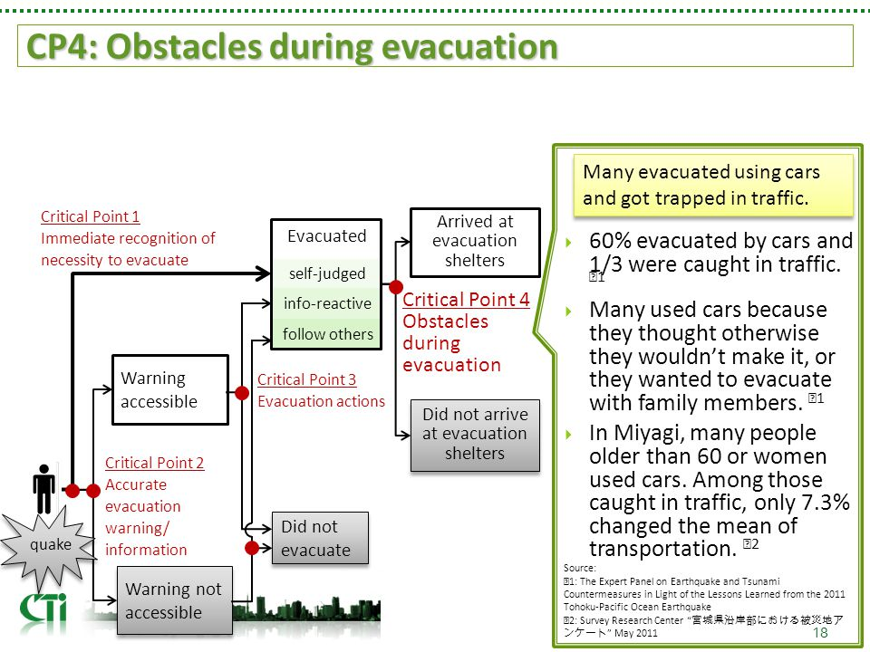 CP4: Obstacles during evacuation 18 self-judged quake Critical Point 1 Immediate recognition of necessity to evacuate Warning not accessible Warning accessible Critical Point 2 Accurate evacuation warning/ information Did not evacuate info-reactive follow others Evacuated Critical Point 3 Evacuation actions Arrived at evacuation shelters Did not arrive at evacuation shelters Critical Point 4 Obstacles during evacuation  60% evacuated by cars and 1/3 were caught in traffic.