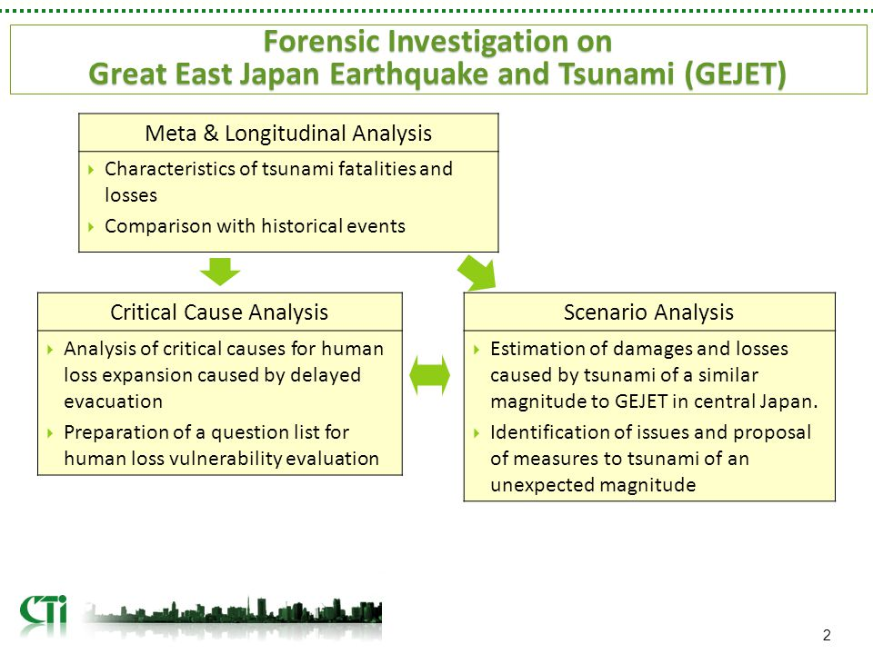 2 Forensic Investigation on Great East Japan Earthquake and Tsunami (GEJET) Meta & Longitudinal Analysis  Characteristics of tsunami fatalities and losses  Comparison with historical events Critical Cause Analysis  Analysis of critical causes for human loss expansion caused by delayed evacuation  Preparation of a question list for human loss vulnerability evaluation Scenario Analysis  Estimation of damages and losses caused by tsunami of a similar magnitude to GEJET in central Japan.
