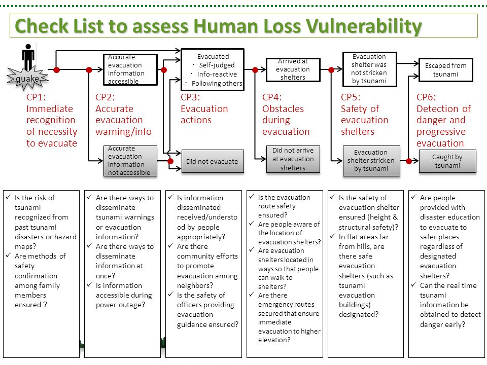 Check List to assess Human Loss Vulnerability Are there ways to disseminate tsunami warnings or evacuation information.