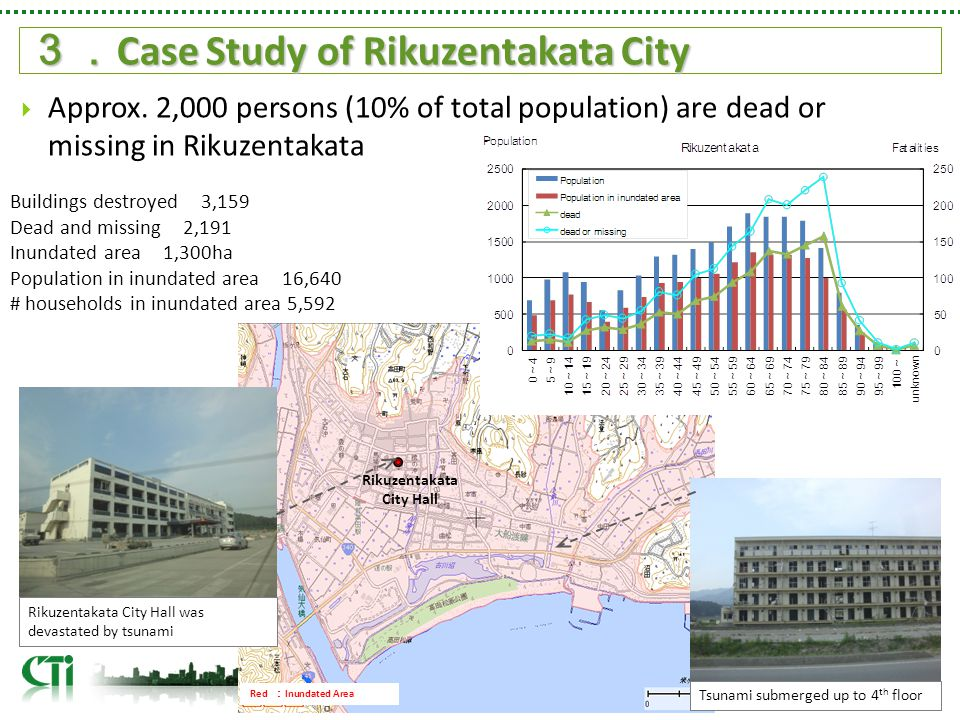Rikuzentakata City Hall Red : Inundated Area Tsunami submerged up to 4 th floor Rikuzentakata City Hall was devastated by tsunami Buildings destroyed 3,159 Dead and missing 2,191 Inundated area 1,300ha Population in inundated area 16,640 # households in inundated area 5,592 3. Case Study of Rikuzentakata City  Approx.