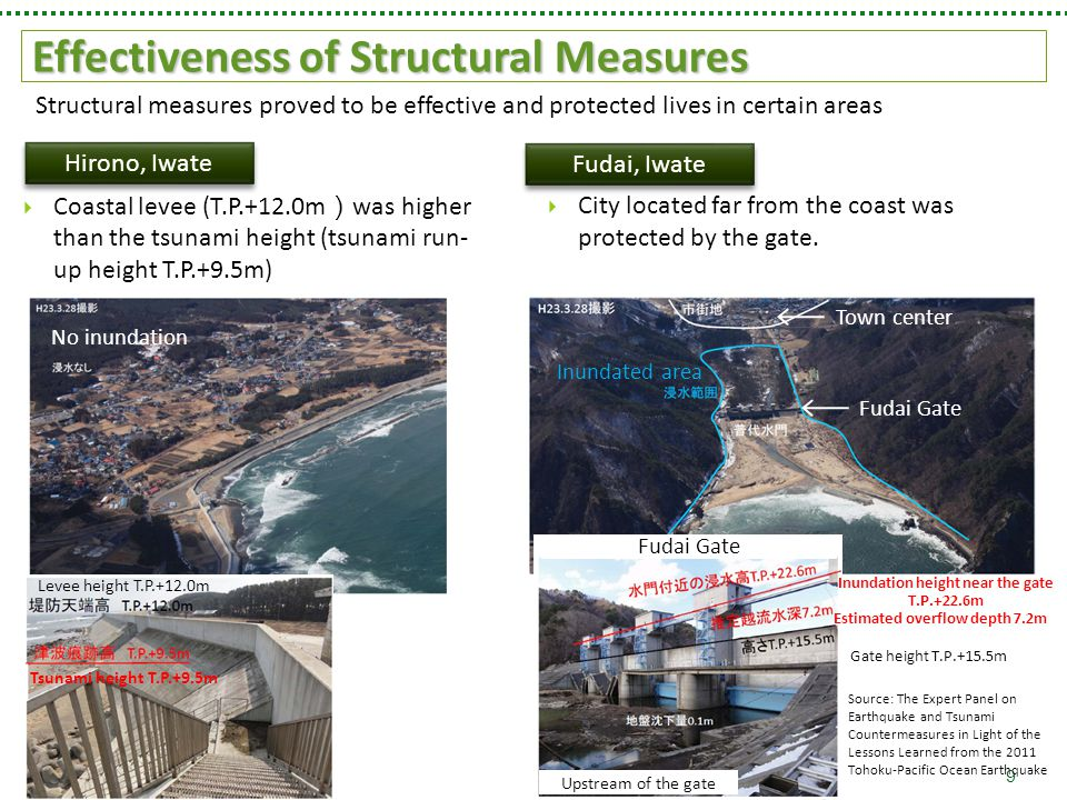 Effectiveness of Structural Measures 9  Coastal levee (T.P.+12.0m ) was higher than the tsunami height (tsunami run- up height T.P.+9.5m) Hirono, Iwate Source: The Expert Panel on Earthquake and Tsunami Countermeasures in Light of the Lessons Learned from the 2011 Tohoku-Pacific Ocean Earthquake Structural measures proved to be effective and protected lives in certain areas  City located far from the coast was protected by the gate.