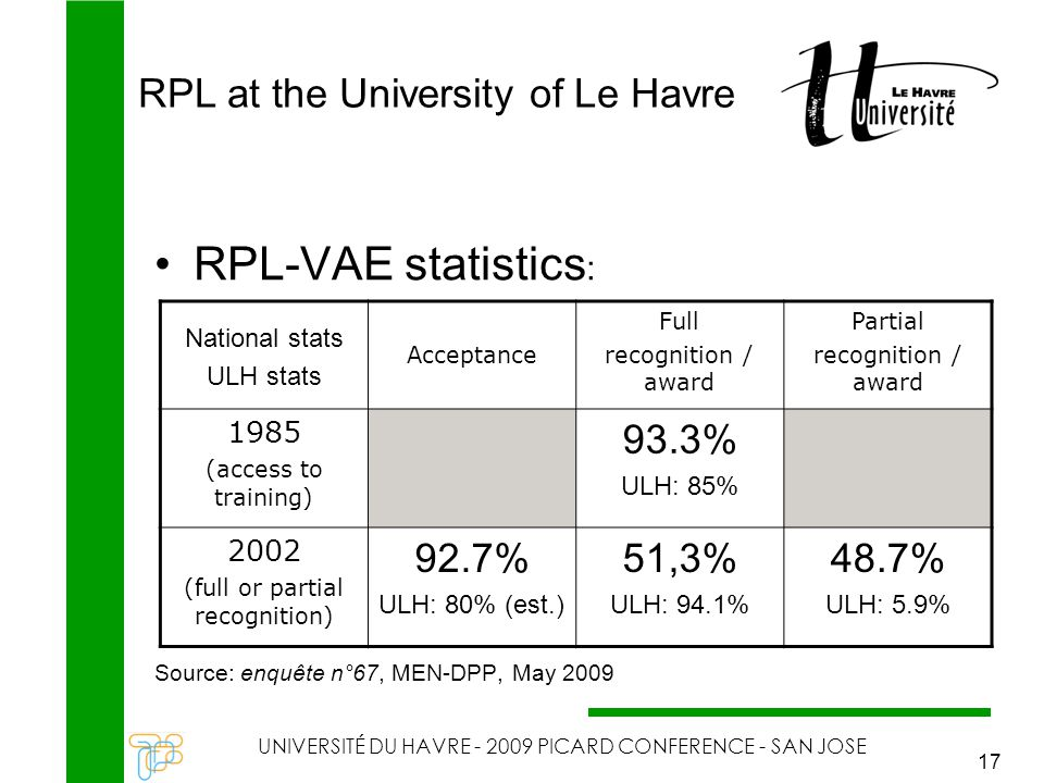 RPL at the University of Le Havre UNIVERSITÉ DU HAVRE - 2009 PICARD CONFERENCE - SAN JOSE 17 RPL-VAE statistics : Source: enquête n°67, MEN-DPP, May 2009 National stats ULH stats Acceptance Full recognition / award Partial recognition / award 1985 (access to training) 93.3% ULH: 85% 2002 (full or partial recognition) 92.7% ULH: 80% (est.) 51,3% ULH: 94.1% 48.7% ULH: 5.9%