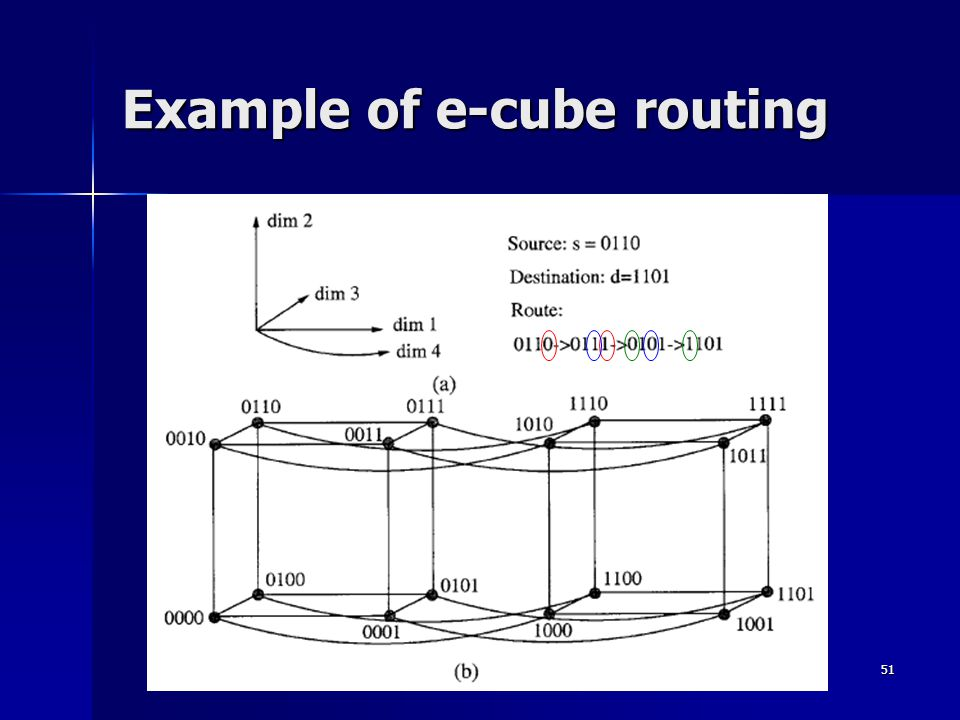 51 Example of e-cube routing
