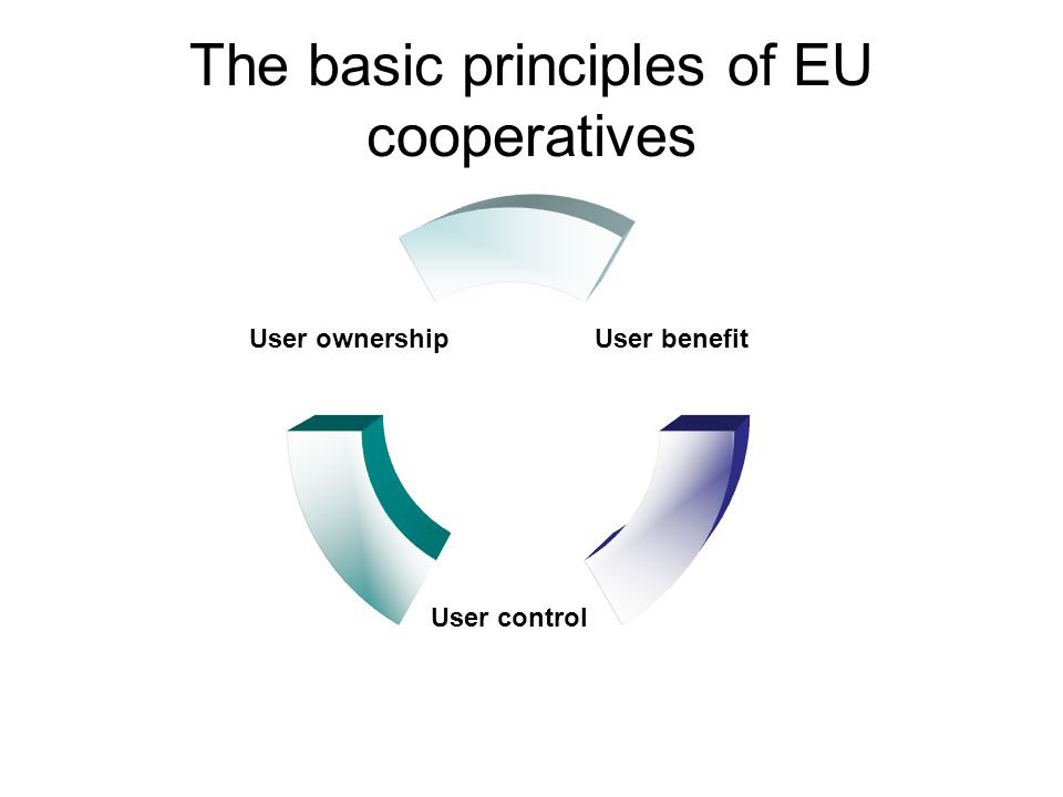 The basic principles of EU cooperatives User ownership User control User benefit