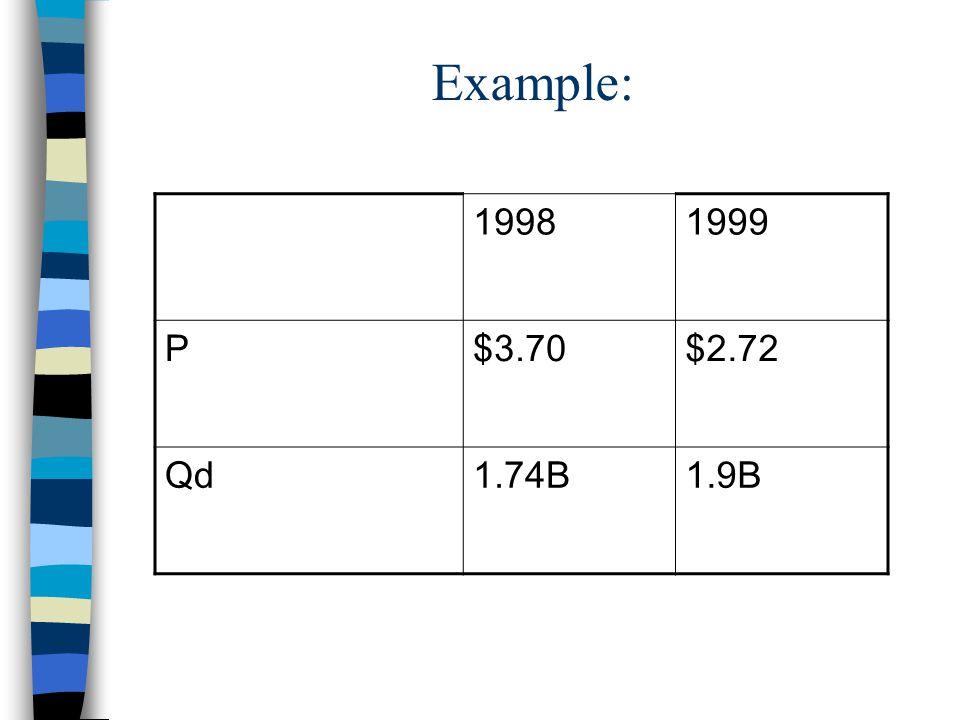 Example: 19981999 P$3.70$2.72 Qd1.74B1.9B