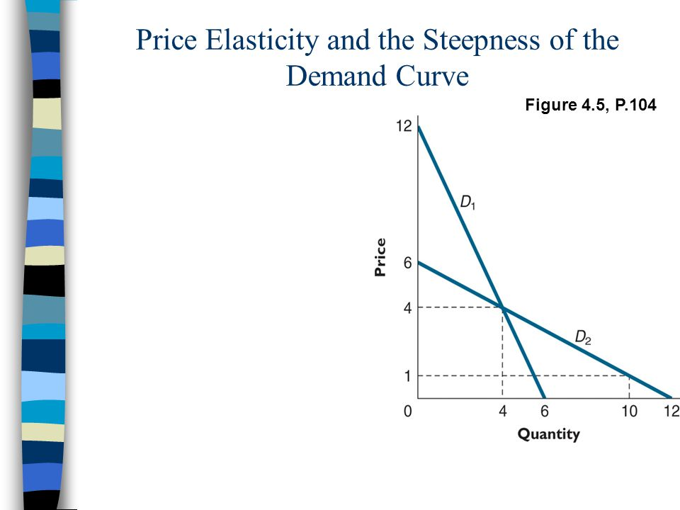 Price Elasticity and the Steepness of the Demand Curve Figure 4.5, P.104