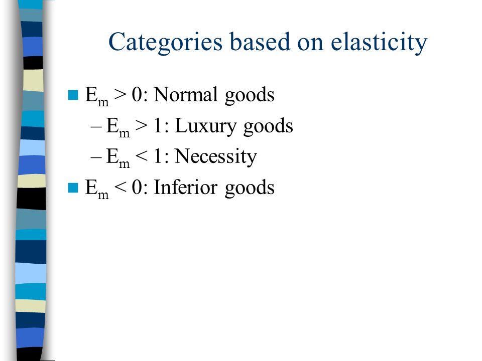 Categories based on elasticity E m > 0: Normal goods –E m > 1: Luxury goods –E m < 1: Necessity E m < 0: Inferior goods