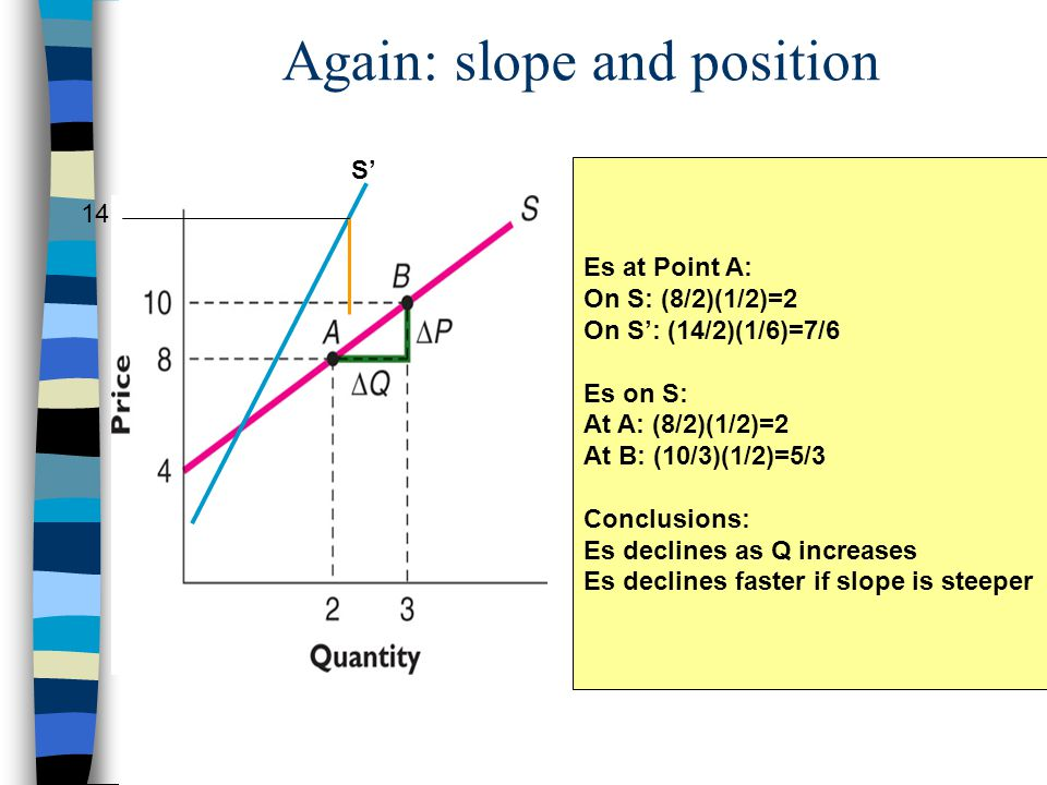 Again: slope and position S' Es at Point A: On S: (8/2)(1/2)=2 On S': (14/2)(1/6)=7/6 Es on S: At A: (8/2)(1/2)=2 At B: (10/3)(1/2)=5/3 Conclusions: Es declines as Q increases Es declines faster if slope is steeper 14