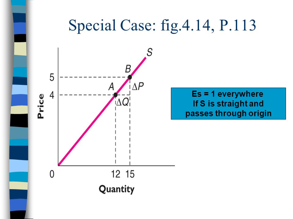 Special Case: fig.4.14, P.113 Es = 1 everywhere If S is straight and passes through origin