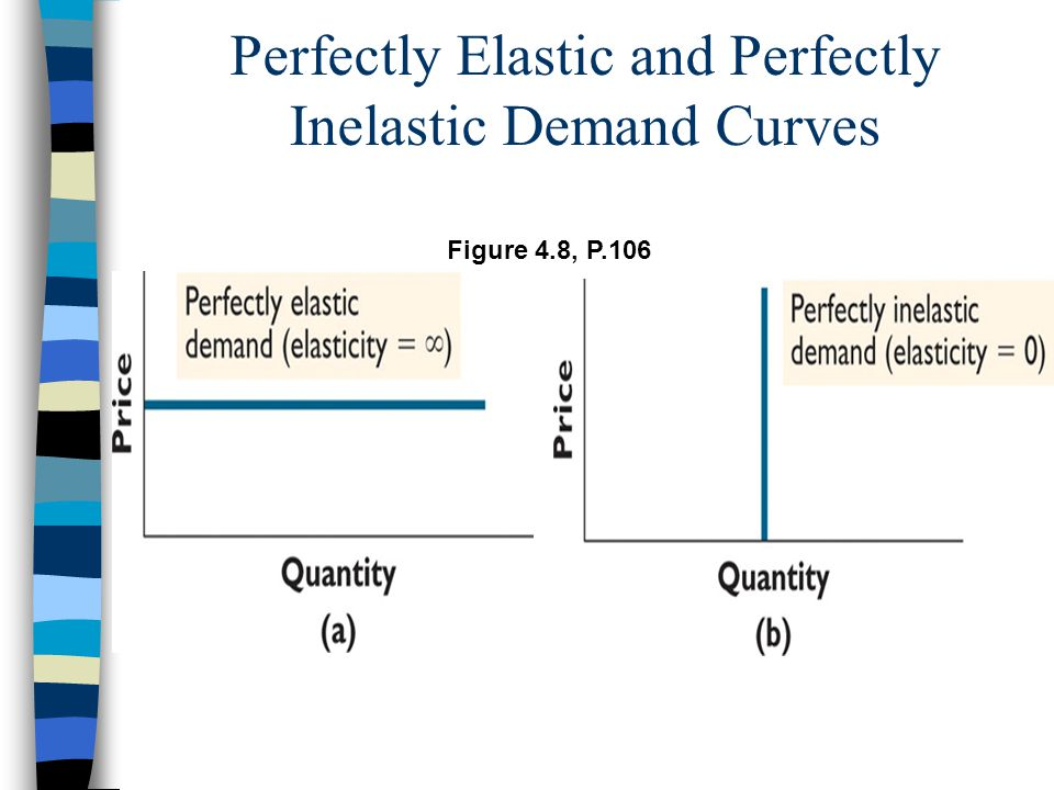 Perfectly Elastic and Perfectly Inelastic Demand Curves Figure 4.8, P.106