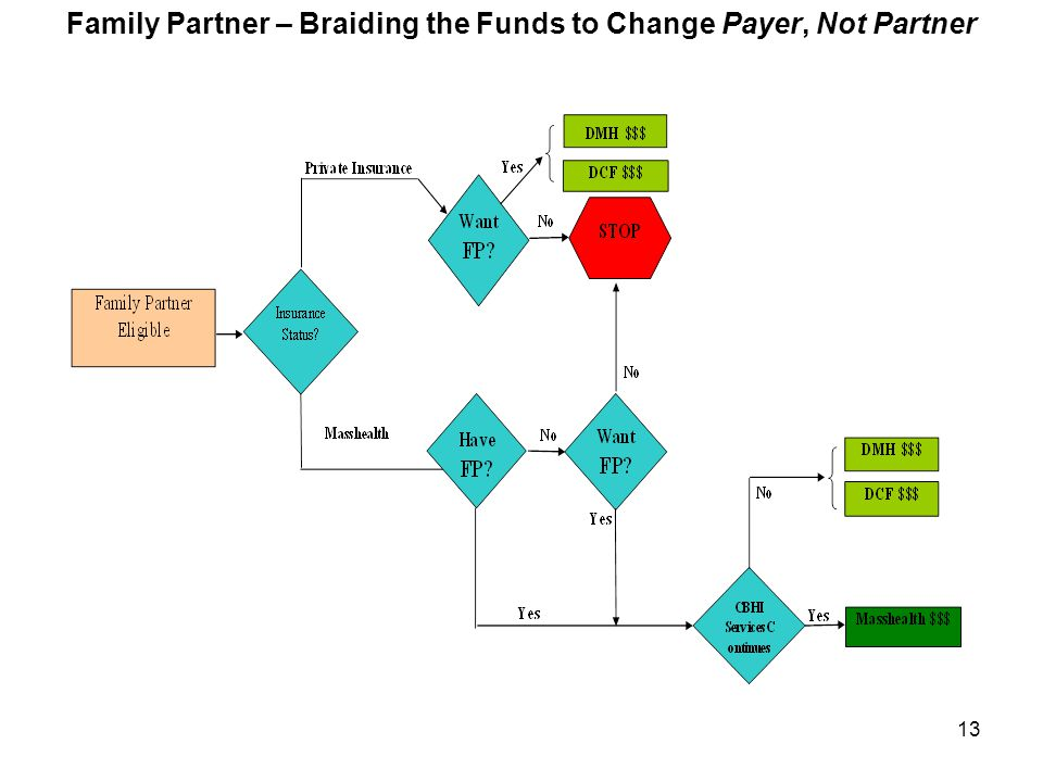 13 Family Partner – Braiding the Funds to Change Payer, Not Partner