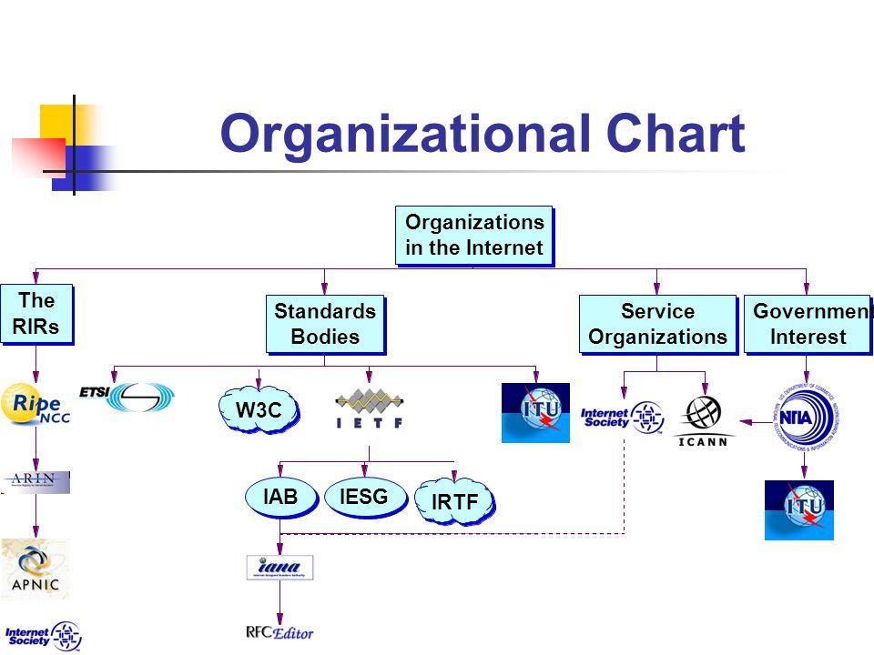 Organizational Chart Organizations in the Internet W3C IABIESG The RIRs Standards Bodies Service Organizations Government Interest IRTF