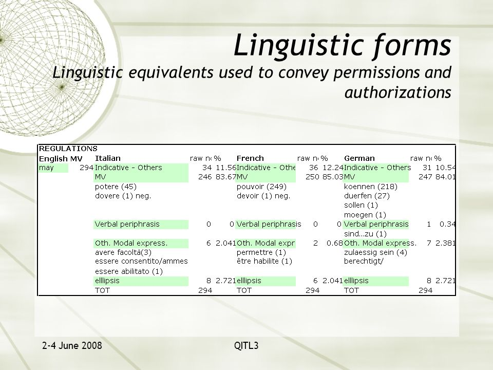 2-4 June 2008QITL3 Linguistic forms Linguistic equivalents used to convey permissions and authorizations