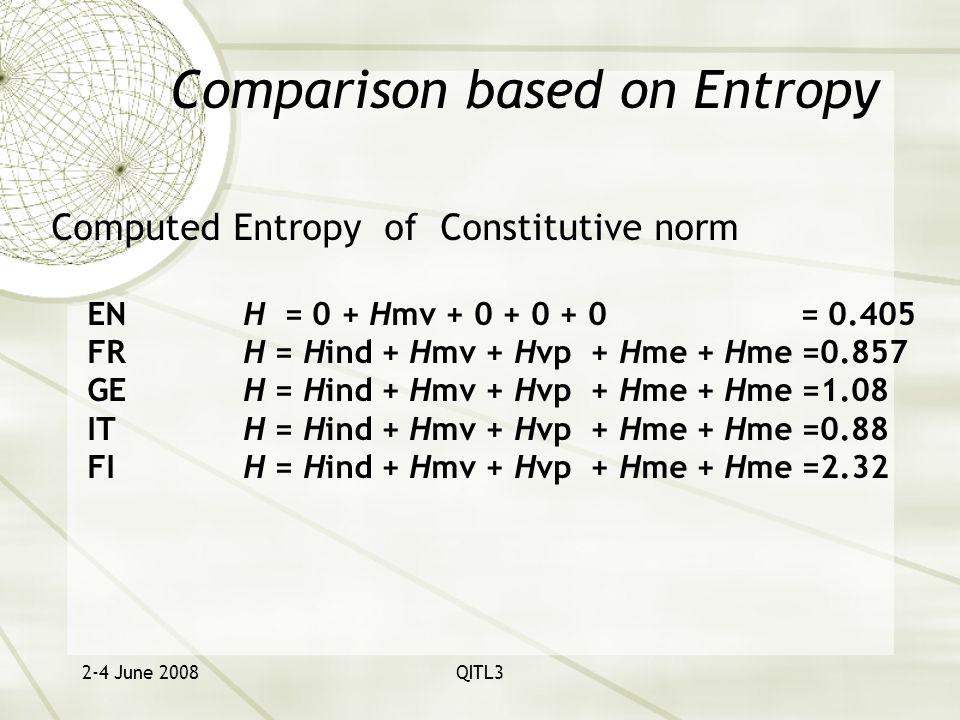 2-4 June 2008QITL3 Comparison based on Entropy Computed Entropy of Constitutive norm ENH = 0 + Hmv + 0 + 0 + 0 = 0.405 FRH = Hind + Hmv + Hvp + Hme + Hme =0.857 GEH = Hind + Hmv + Hvp + Hme + Hme =1.08 ITH = Hind + Hmv + Hvp + Hme + Hme =0.88 FIH = Hind + Hmv + Hvp + Hme + Hme =2.32