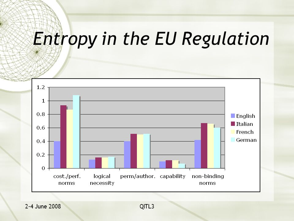 2-4 June 2008QITL3 Entropy in the EU Regulation