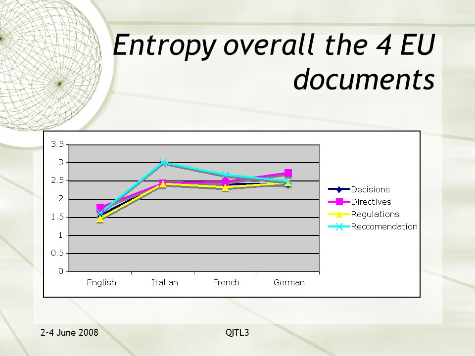 2-4 June 2008QITL3 Entropy overall the 4 EU documents