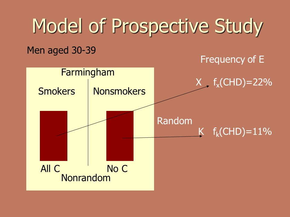 Model of Prospective Study Farmingham Men aged 30-39 SmokersNonsmokers Random X f x (CHD)=22% K f k (CHD)=11% Nonrandom All CNo C Frequency of E