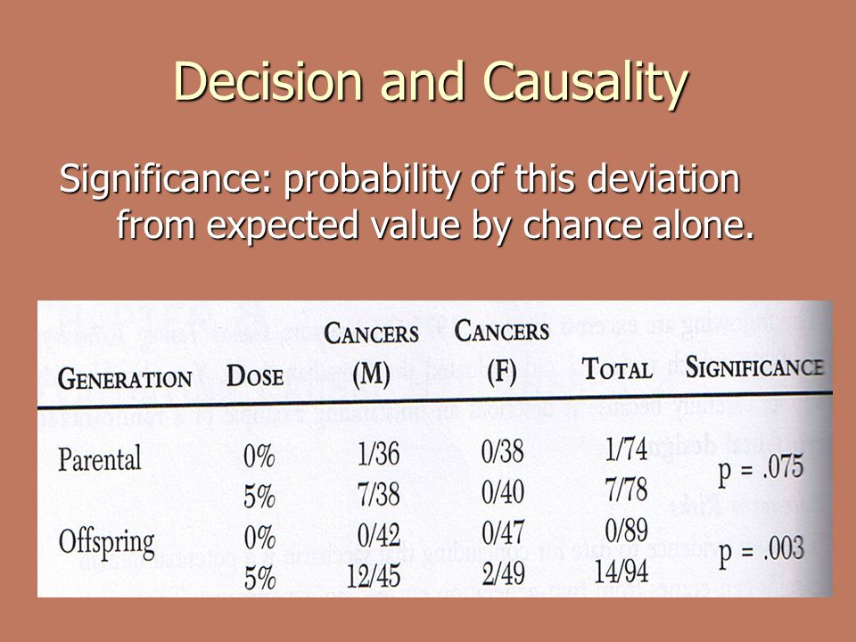 Decision and Causality Significance: probability of this deviation from expected value by chance alone.