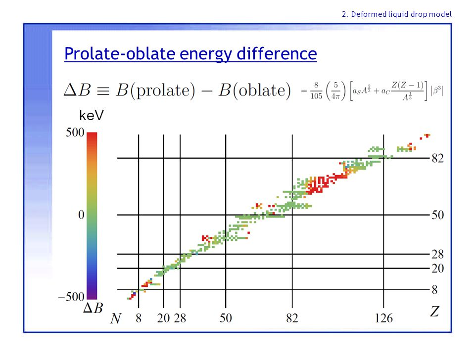 Prolate-oblate energy difference keV 2. Deformed liquid drop model