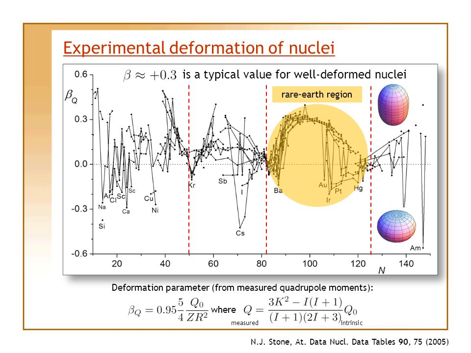 Experimental deformation of nuclei N.J. Stone, At.
