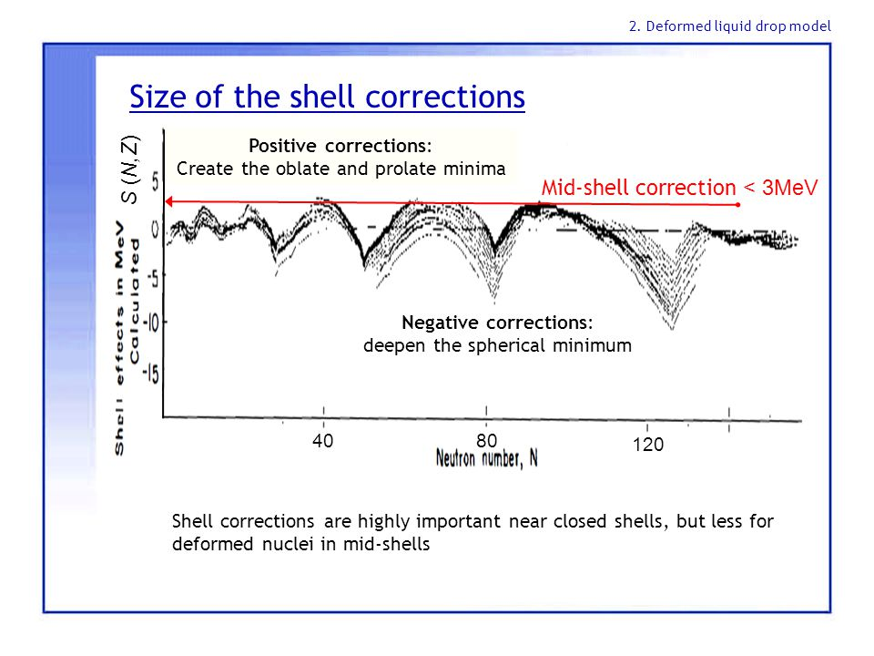 Size of the shell corrections 40 80 120 Mid-shell correction < 3MeV Shell corrections are highly important near closed shells, but less for deformed nuclei in mid-shells S (N,Z) Negative corrections: deepen the spherical minimum Positive corrections: Create the oblate and prolate minima 2.