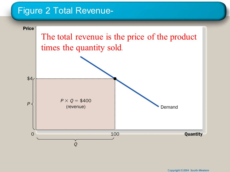 Copyright © 2004 South-Western Figure 2 Total Revenue- The total revenue is the price of the product times the quantity sold.
