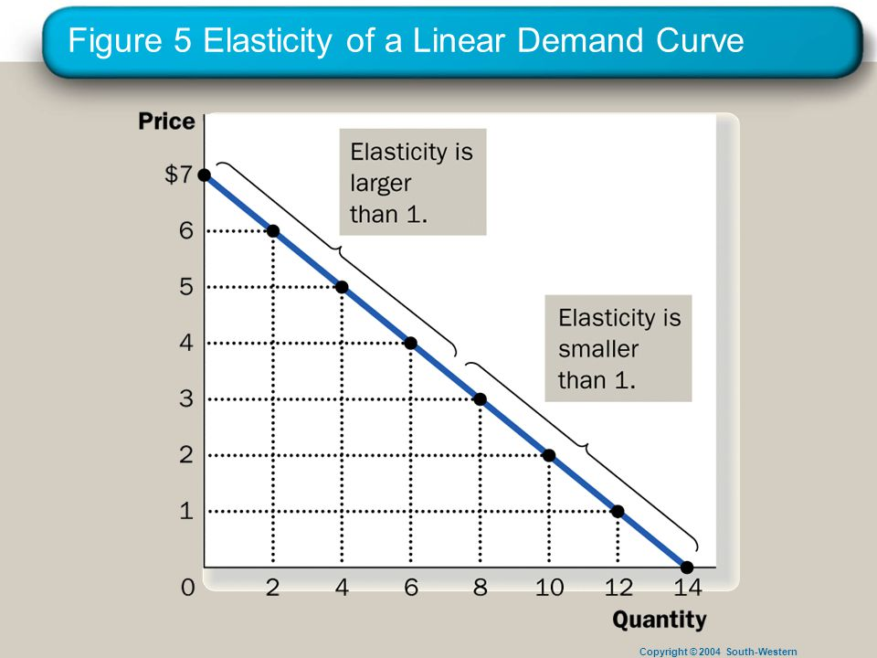 Copyright © 2004 South-Western Figure 5 Elasticity of a Linear Demand Curve