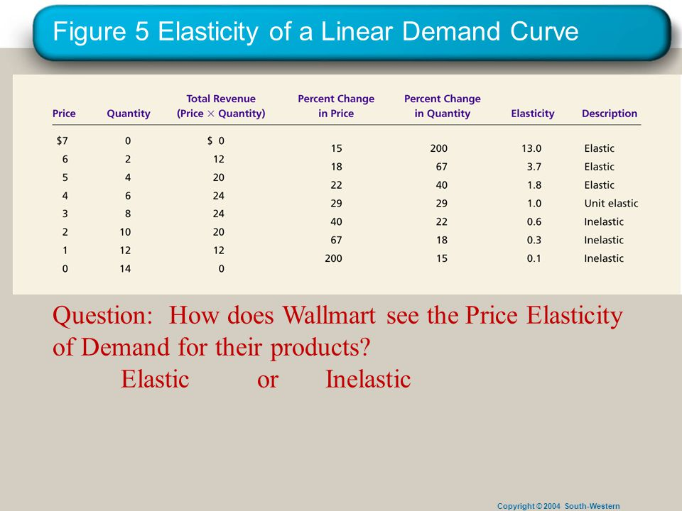 Copyright © 2004 South-Western Figure 5 Elasticity of a Linear Demand Curve Question: How does Wallmart see the Price Elasticity of Demand for their products.