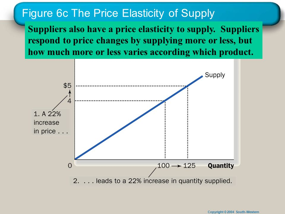 Copyright © 2004 South-Western Figure 6c The Price Elasticity of Supply Suppliers also have a price elasticity to supply.