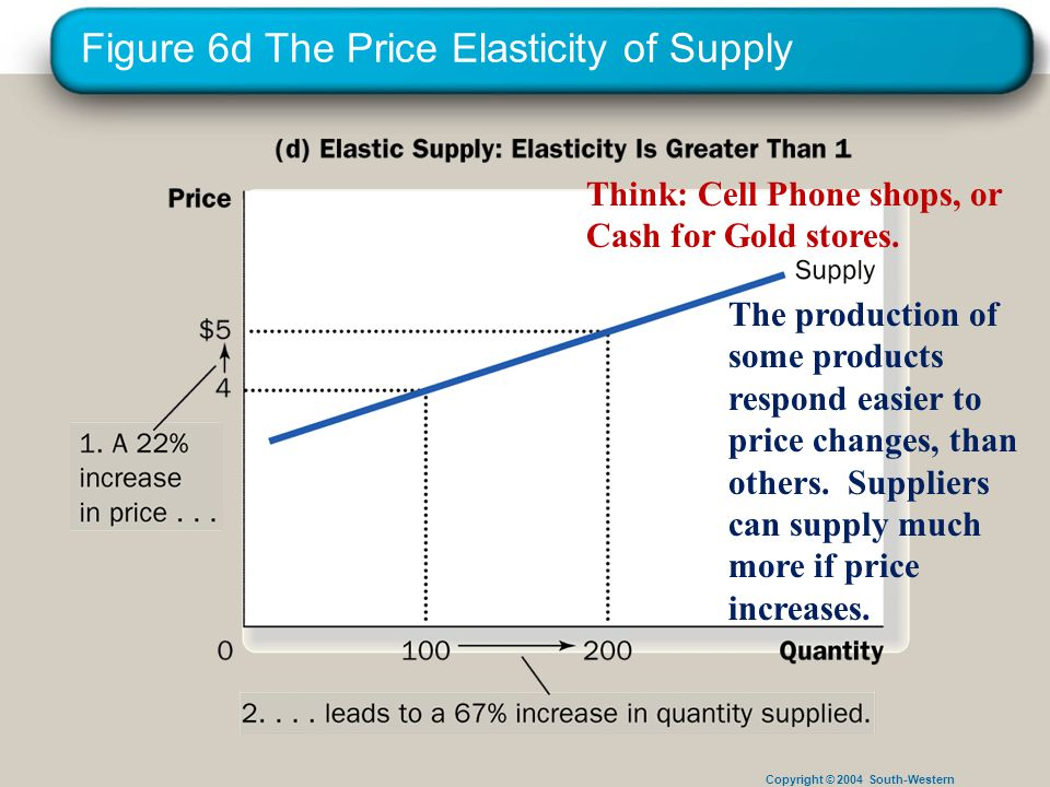 Copyright © 2004 South-Western Figure 6d The Price Elasticity of Supply The production of some products respond easier to price changes, than others.