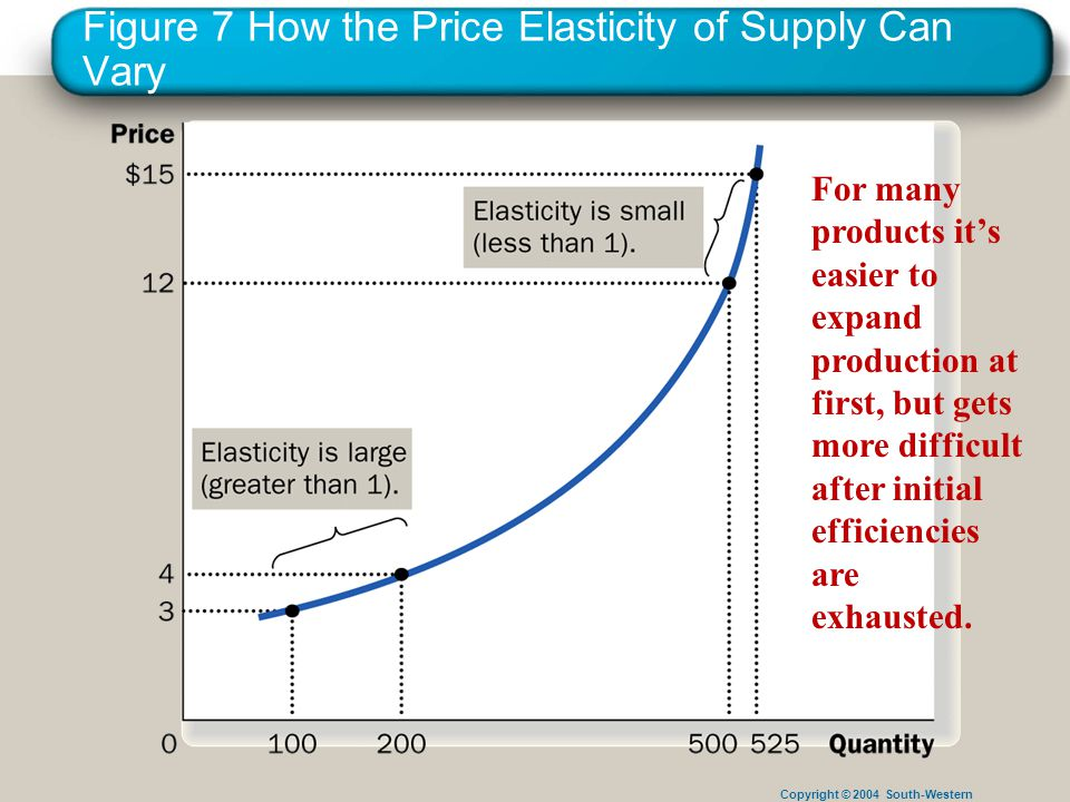 Copyright © 2004 South-Western Figure 7 How the Price Elasticity of Supply Can Vary For many products it's easier to expand production at first, but gets more difficult after initial efficiencies are exhausted.