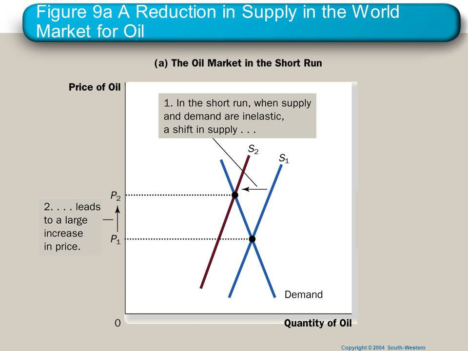 Copyright © 2004 South-Western Figure 9a A Reduction in Supply in the World Market for Oil