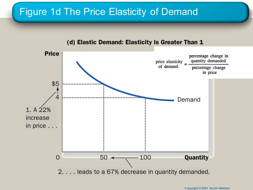 Copyright © 2004 South-Western Figure 1d The Price Elasticity of Demand