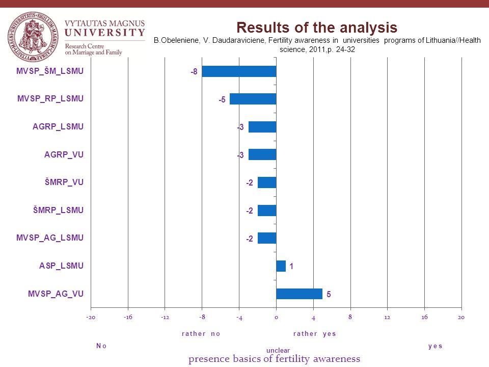Results of the analysis B.Obeleniene, V.