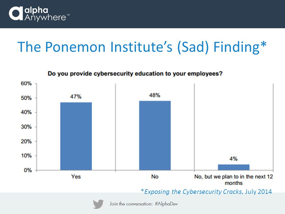 The Ponemon Institute's (Sad) Finding* *Exposing the Cybersecurity Cracks, July 2014