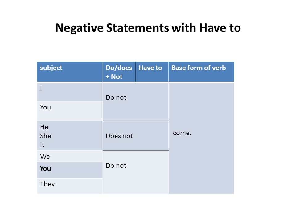 Negative Statements with Have to subjectDo/does + Not Have toBase form of verb I Do not come. You He She It Does not We Do not They