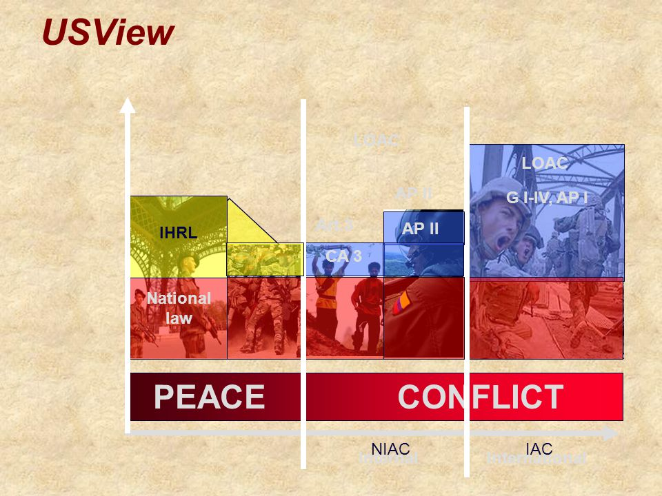 LOAC G I-IV, AP I LOAC DDHH IHRL National law internalinternational PEACE CONFLICT Art.3 AP II NIACIAC AP II LOAC CA 3 USView