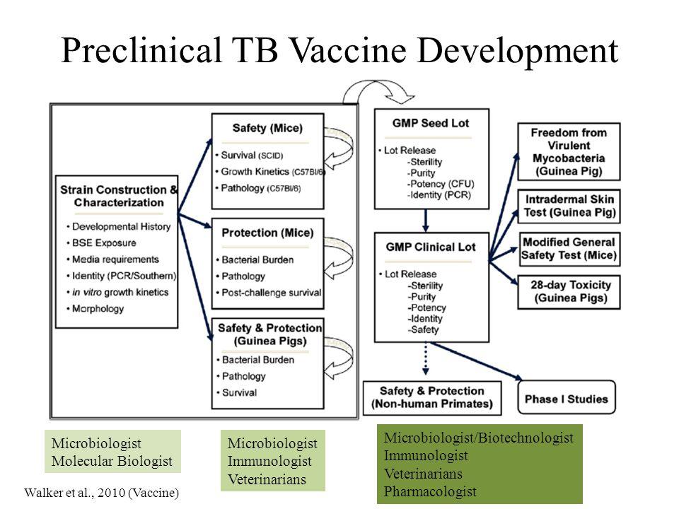 Preclinical TB Vaccine Development Microbiologist Molecular Biologist Microbiologist Immunologist Veterinarians Microbiologist/Biotechnologist Immunologist Veterinarians Pharmacologist Walker et al., 2010 (Vaccine)