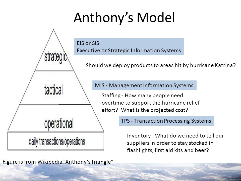 """Figure is from Wikipedia """"Anthony's Triangle"""" EIS or SIS Executive or Strategic Information Systems MIS - Management Information Systems TPS - Transac"""