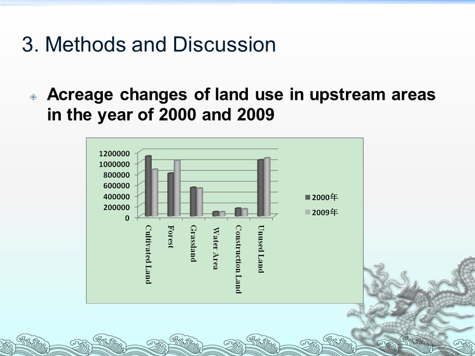  Acreage changes of land use in upstream areas in the year of 2000 and 2009 3.