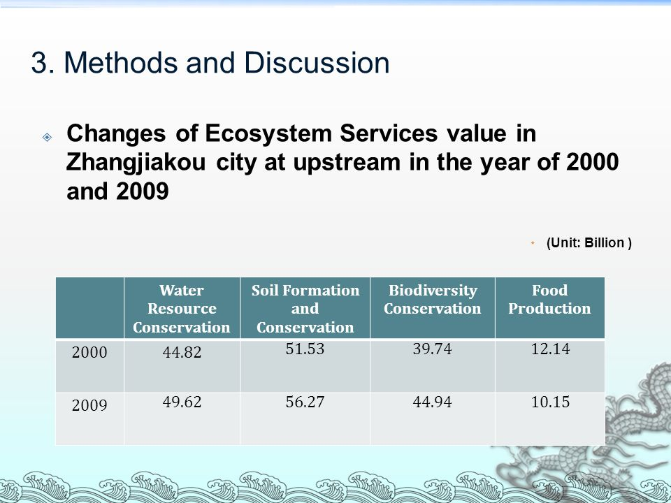  Relationship between Ecosystem Services and Eco- compensation Change of ecosystem services function value Change of beneficiary group Spatio-temporal asymmetry in distribution of Watershed ecosystem services Food production function water conservation soil formation functional biodiversity Lowered Delaying population economic development in the upstream Watershed Ecosystem service shared between the upstream and downstream Improved Compensation to the upstream by the downstream Input of cost for ecological construction and protection Lost of development opportunities 3.