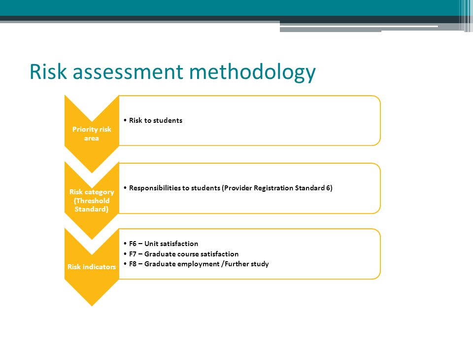 Risk assessment methodology Priority risk area Risk to students Risk category (Threshold Standard) Responsibilities to students (Provider Registration Standard 6) Risk indicators F6 – Unit satisfaction F7 – Graduate course satisfaction F8 – Graduate employment /Further study